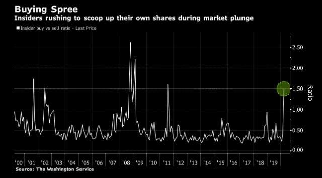 buying spree amid Covid-19 market rebound