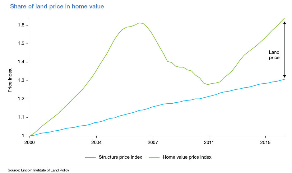share of land price in home value