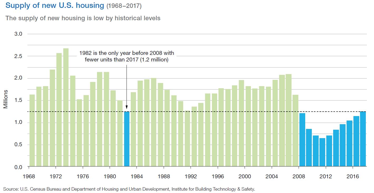 Supply of new U.S. housing