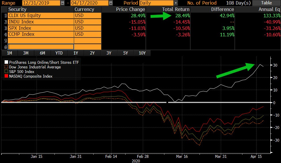CLIX Total Return Chart