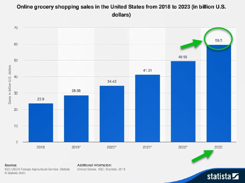 Online Food Shopping Forecast Chart