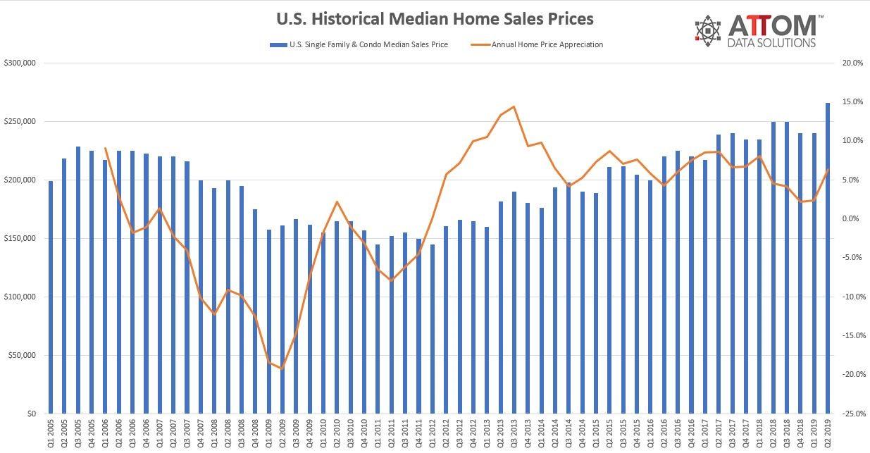 U.S. Historical Median Home Sales Prices