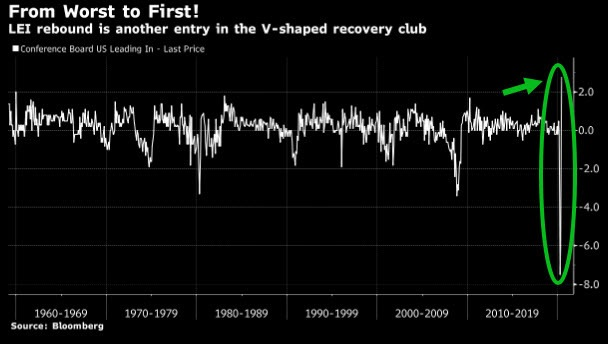 LEI Rebound V Recovery June 2020