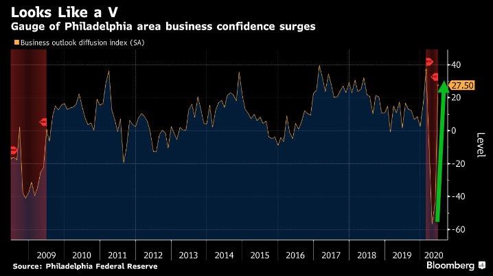 Philadelphia Business Confidence Surges - June 2020
