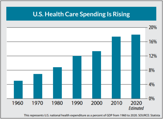 Chart showing that healthcare spending has grown from just over 4% in 1960 to an estimated over 16% in 2020