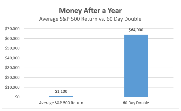 By engaging in passive investing, investors settle for average returns. Meanwhile, Wall Street firms eat away at investors' gains by charging a fee for buying these funds.