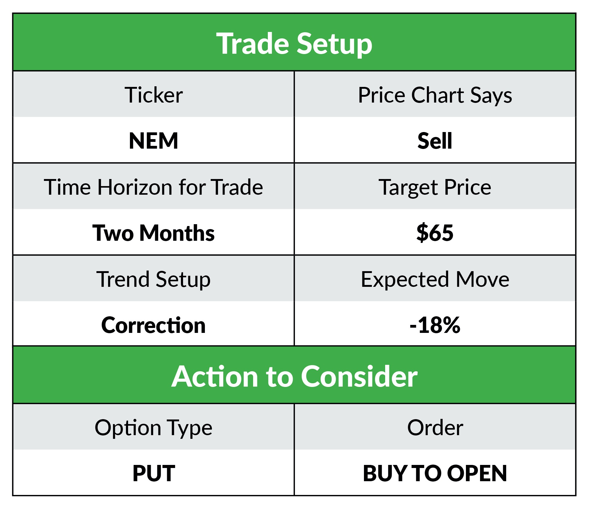 Table showing the details of the recommended trade. We recommend subscribers buy, to open, the September 2020 option with the $65 strike price.