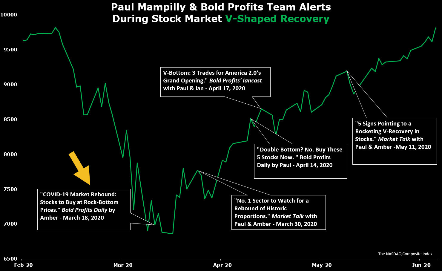Nasdaq with Bold Profits Daily Alert Callouts August 2020
