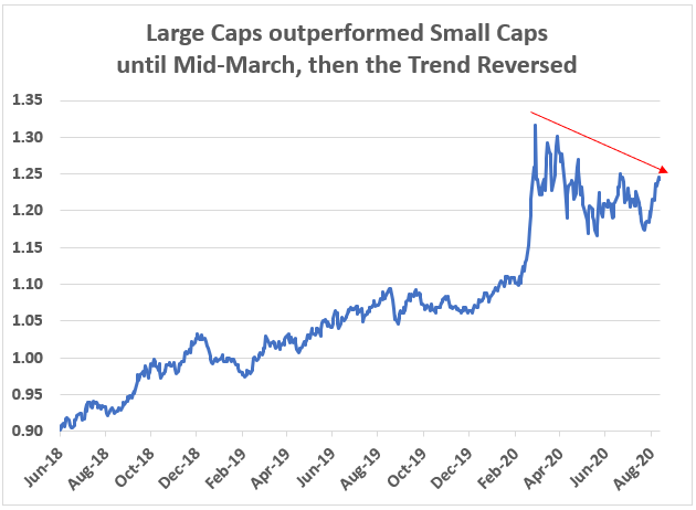 Amazon and the other top stocks of the S&P 500 Index have done well, no doubt. But history suggests other stocks will outperform going forward.