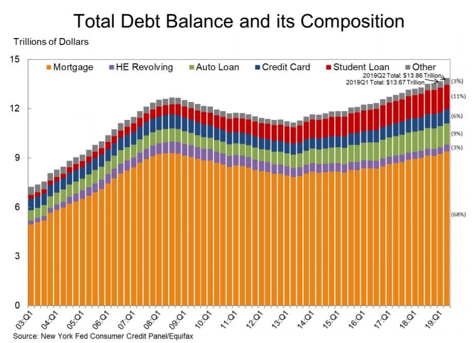 total debt of U.S. Consumer