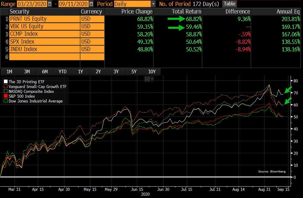 Small vs. Big Chart