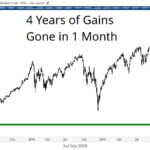 Spotting Triple-Digit Opportunities During a Down Market