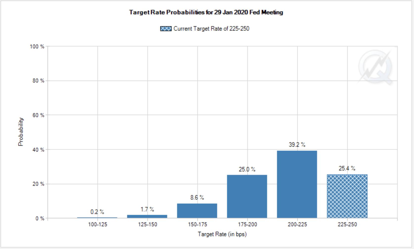 Fed Funds Forecast January 2020