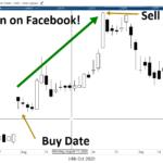 Quick Hit Profits Case Study — A 203% Gain on Facebook Options