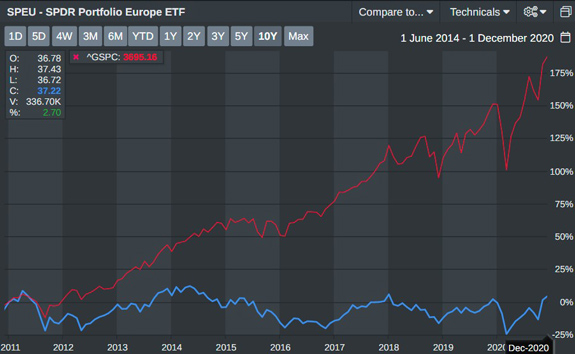 SPEU - SPDR Europe ETF 2014-2020