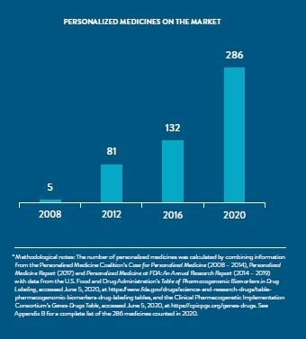Personalized Medicines on Market