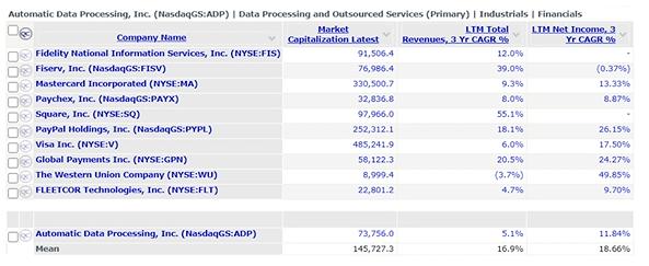 ADP Industrials Financials