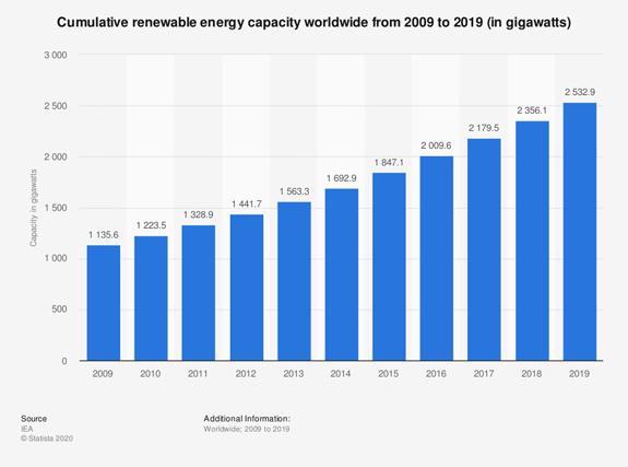 Cumulative Renewable Energy Capacity 2009-2019