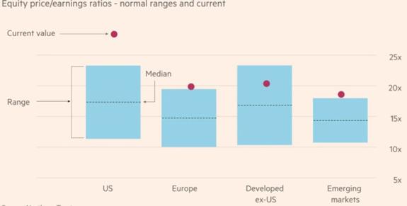 Equities P/E Ratios 2020