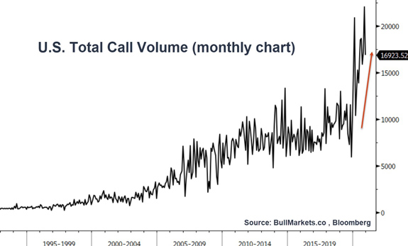 U.S. total call volume monthly chart