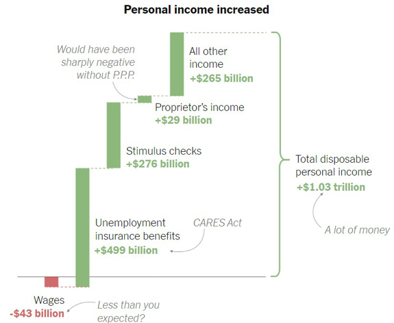 Personal Income Increased 2020