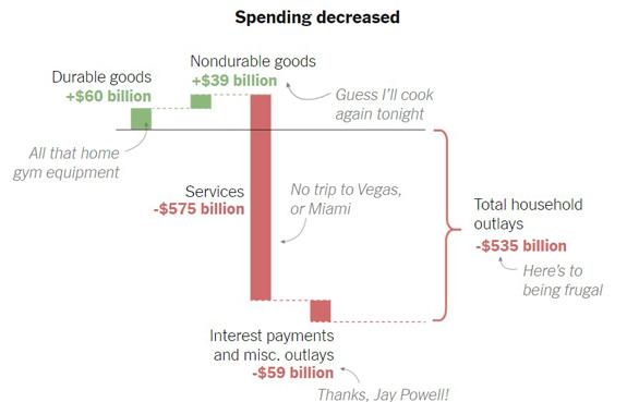 Personal Spending Decreased 2020