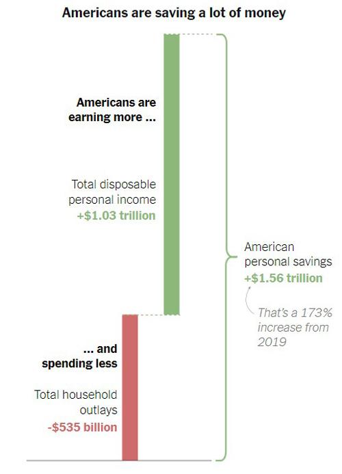Americans Saving Money 2020 Chart