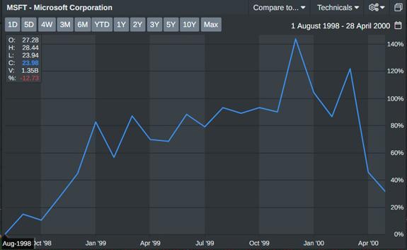 MSFT Stock Chart 1998-2000