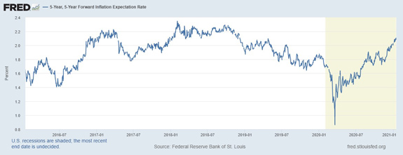 FRED 5 Year Inflation Chart