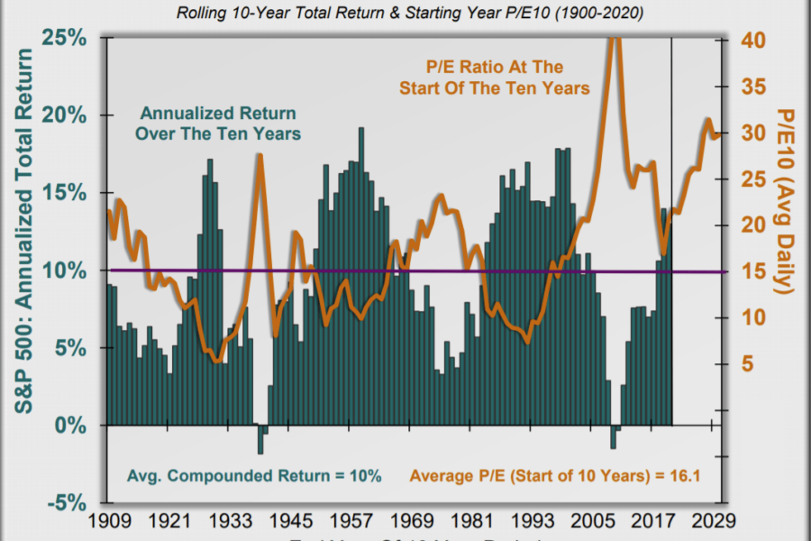 A Reality Check for Everyone Expecting to Retire– SS, 401K are Dying