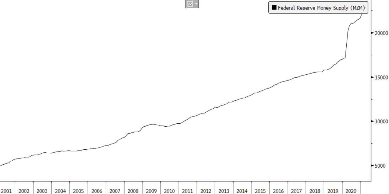 Federal Reserve Money Supply Chart