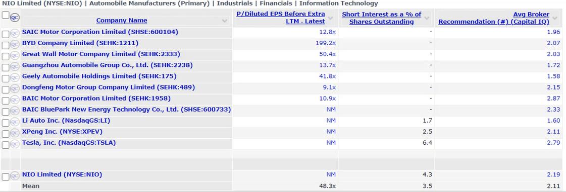 nio price to earnings ratio
