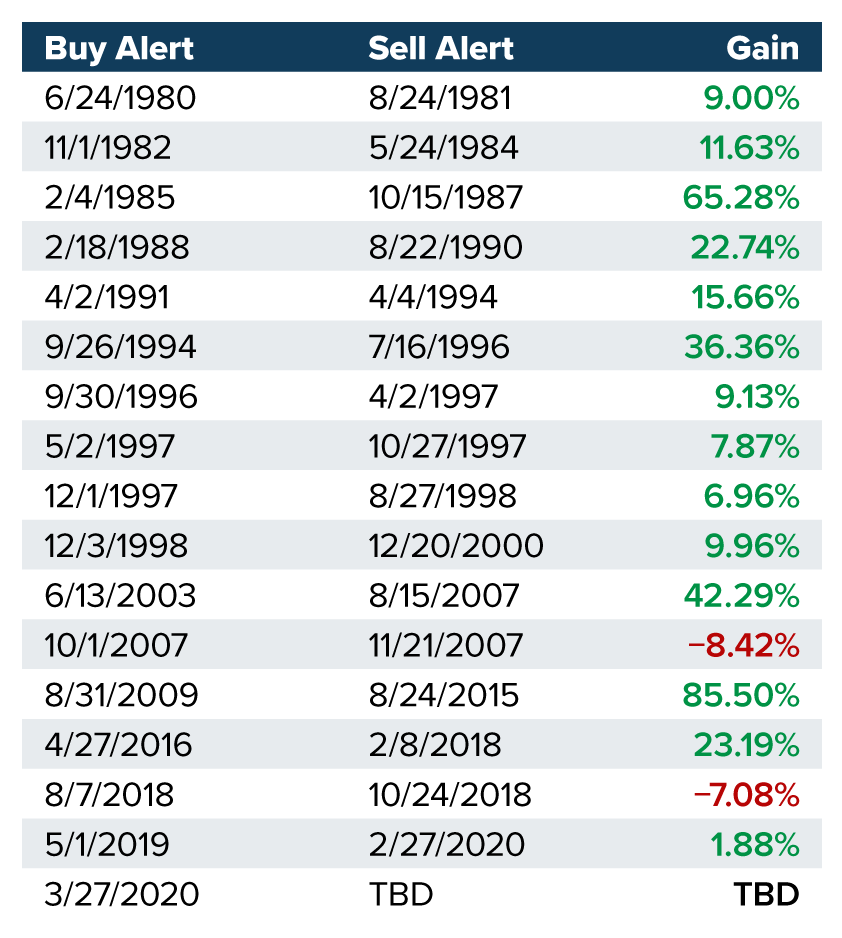 buy and sell signals 1980-2020