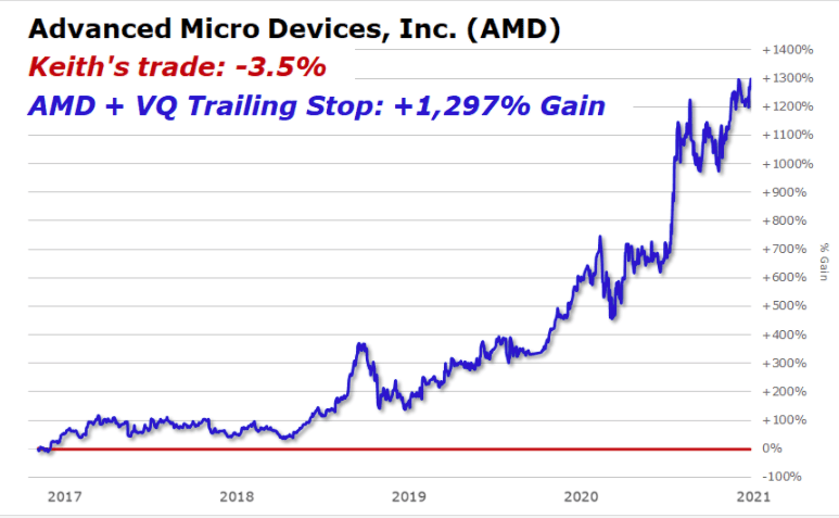AMD VQ Trailing stop chart