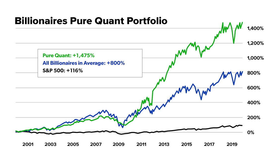 Billionaires Pure Quant Portfolio graph