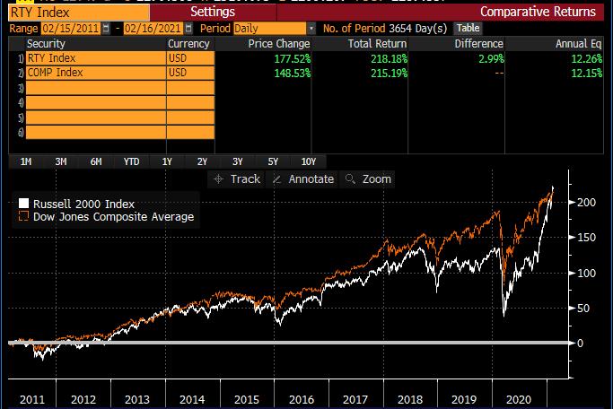 RTY Index vs. Dow 2011-2021
