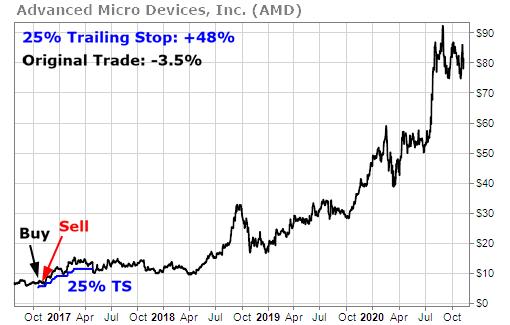 AMD trailing stop chart