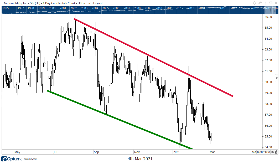 General Mills stock chart downtrend
