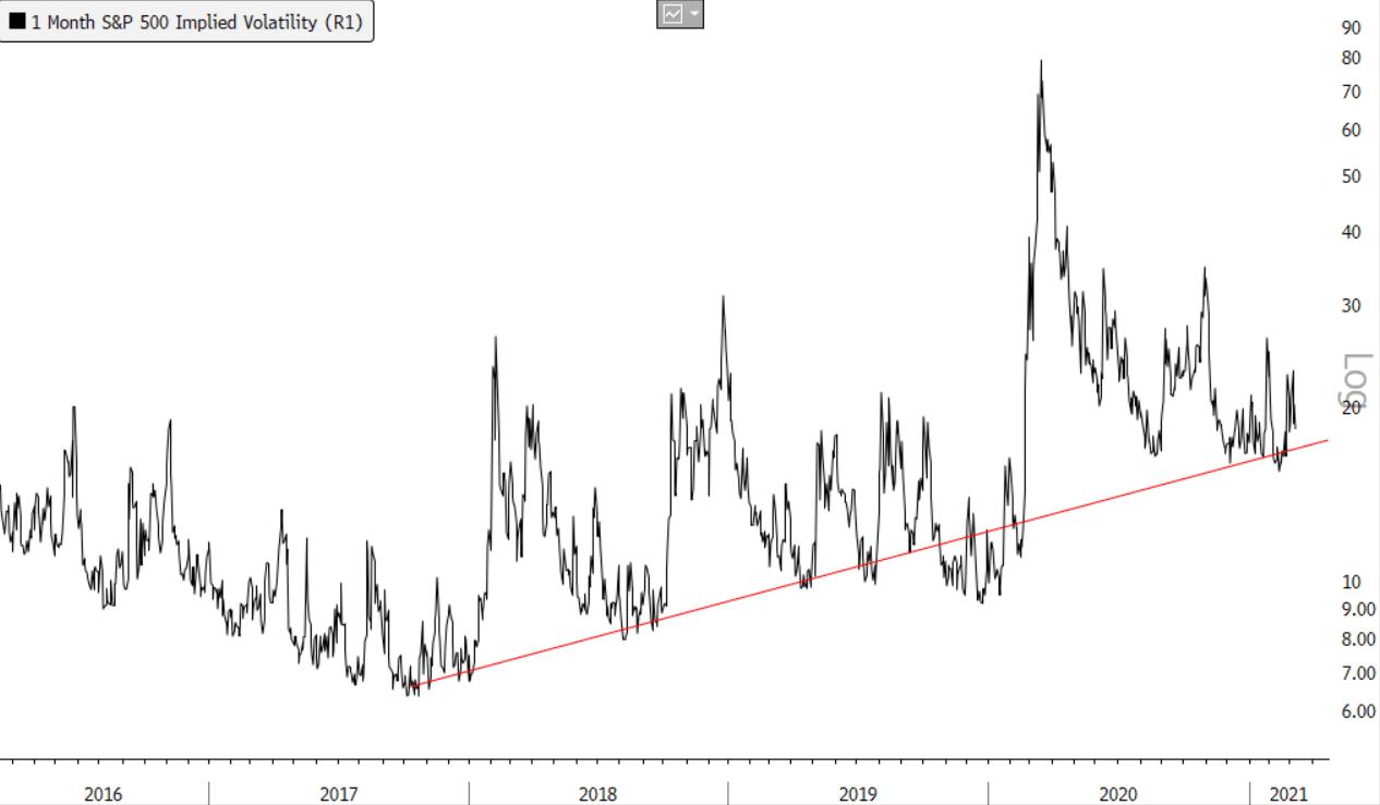 sp500 implied volatility increase 2016-2021
