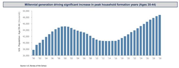millennials driving household growth chart