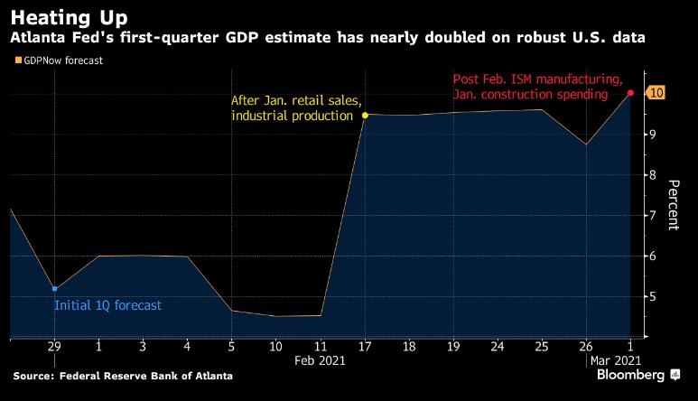 Atlanta Q1 2021 GDP growth chart