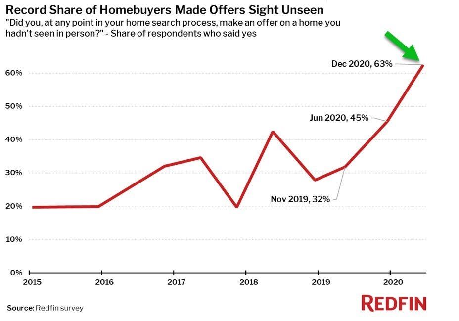 homebuyers offers sight unseen graph