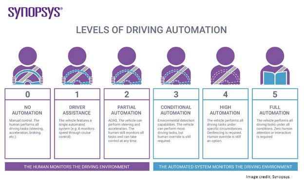 levels driving automation infochart