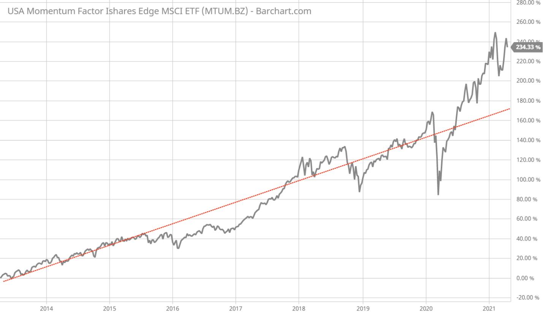 MTUM.BZ ETF price chart 2014-2021
