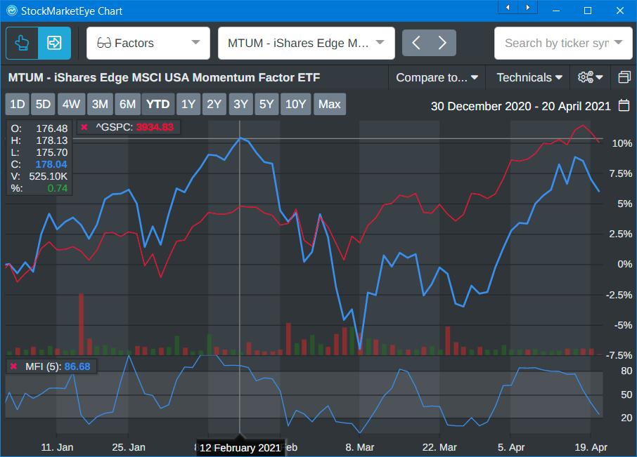 MTUM ETF performance sp500 graph