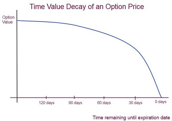 Time Value Decay & Expiration Date