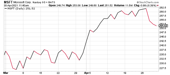 GOOGL stock rebound April 2021