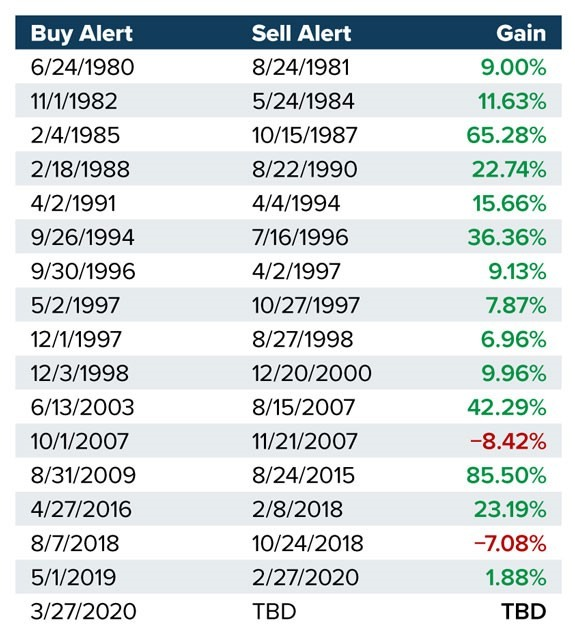 stock pullback wins chart