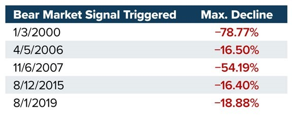 recent bear market signals chart 2021
