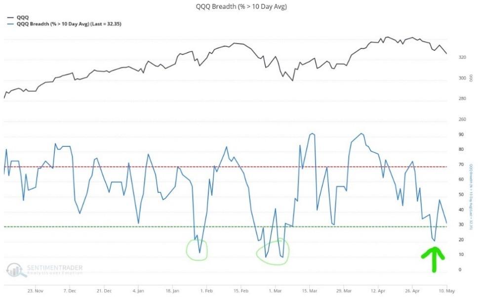 QQQ breadth chart 2021